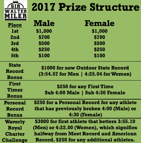 2017 Sir Walter Miler Prize Money
